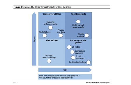 Hype Vs Impact in ecommerce forrester
